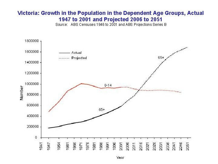 Victoria: Growth in the Population in the Dependent Age Groups, Actual 1947 to 2001