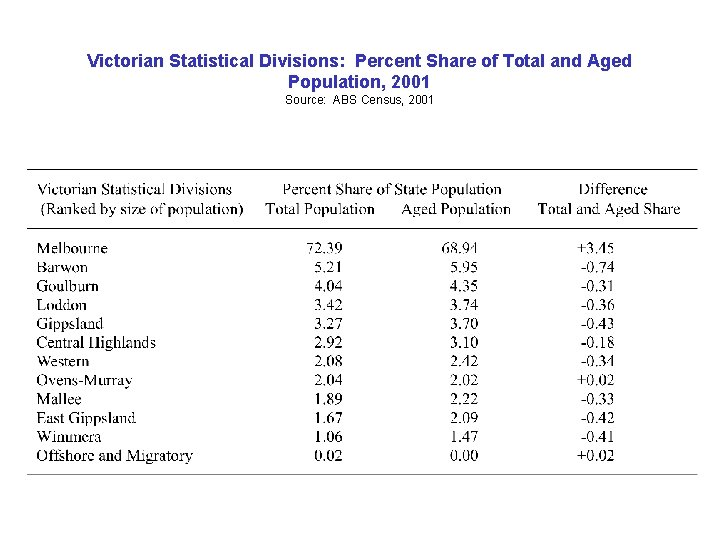 Victorian Statistical Divisions: Percent Share of Total and Aged Population, 2001 Source: ABS Census,