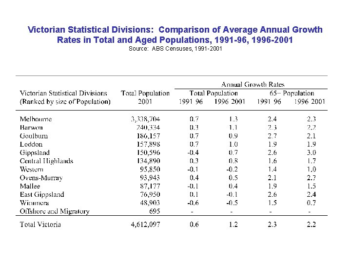 Victorian Statistical Divisions: Comparison of Average Annual Growth Rates in Total and Aged Populations,