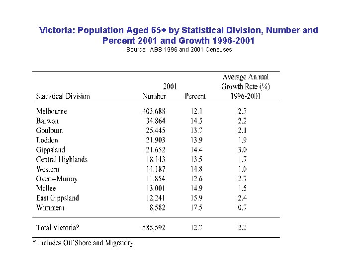 Victoria: Population Aged 65+ by Statistical Division, Number and Percent 2001 and Growth 1996