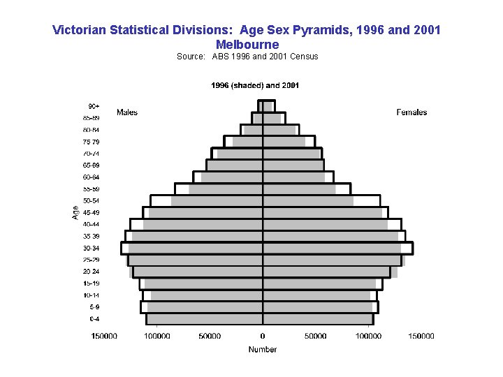 Victorian Statistical Divisions: Age Sex Pyramids, 1996 and 2001 Melbourne Source: ABS 1996 and