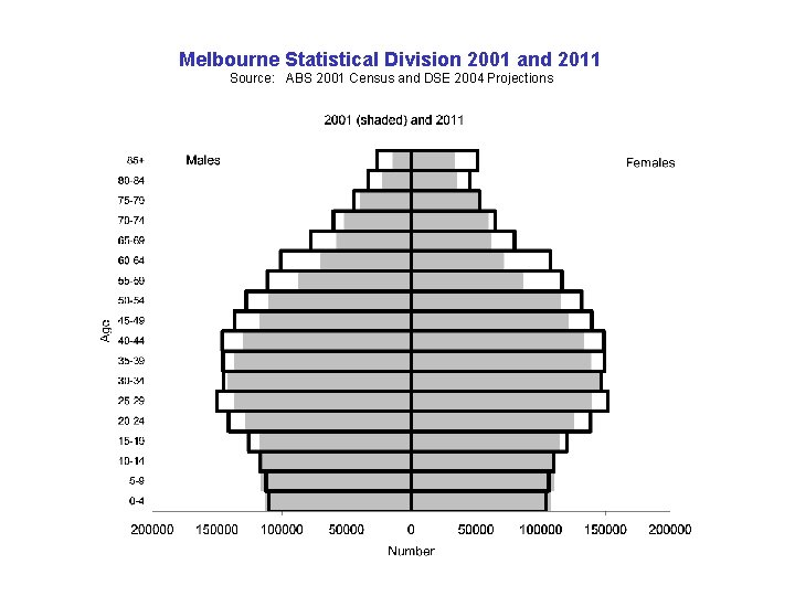 Melbourne Statistical Division 2001 and 2011 Source: ABS 2001 Census and DSE 2004 Projections
