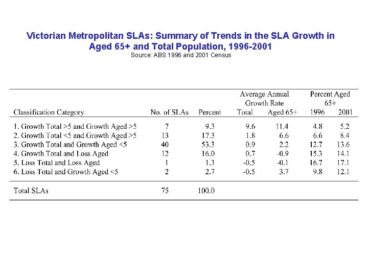 Victorian Metropolitan SLAs: Summary of Trends in the SLA Growth in Aged 65+ and