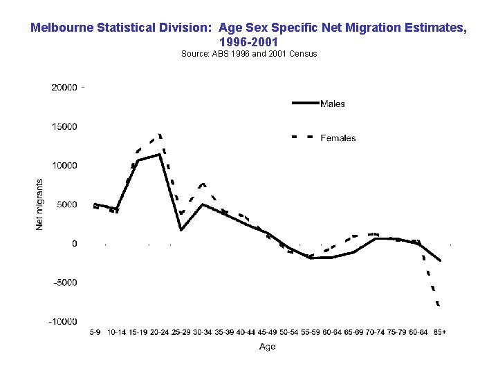 Melbourne Statistical Division: Age Sex Specific Net Migration Estimates, 1996 -2001 Source: ABS 1996