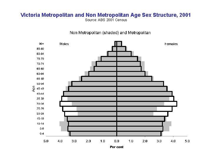 Victoria Metropolitan and Non Metropolitan Age Sex Structure, 2001 Source: ABS 2001 Census