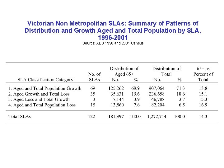 Victorian Non Metropolitan SLAs: Summary of Patterns of Distribution and Growth Aged and Total