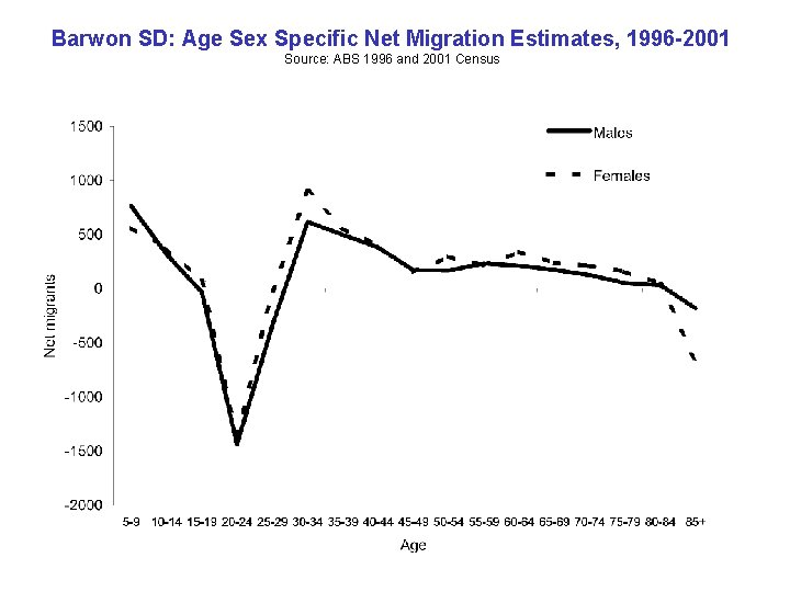 Barwon SD: Age Sex Specific Net Migration Estimates, 1996 -2001 Source: ABS 1996 and