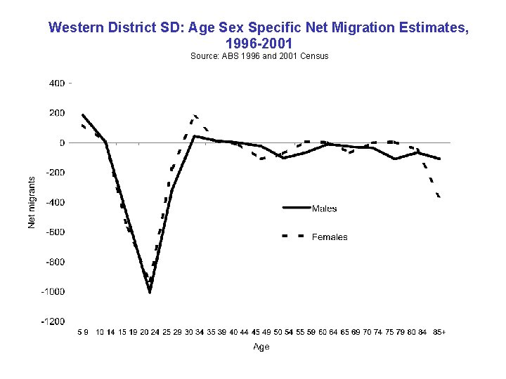 Western District SD: Age Sex Specific Net Migration Estimates, 1996 -2001 Source: ABS 1996