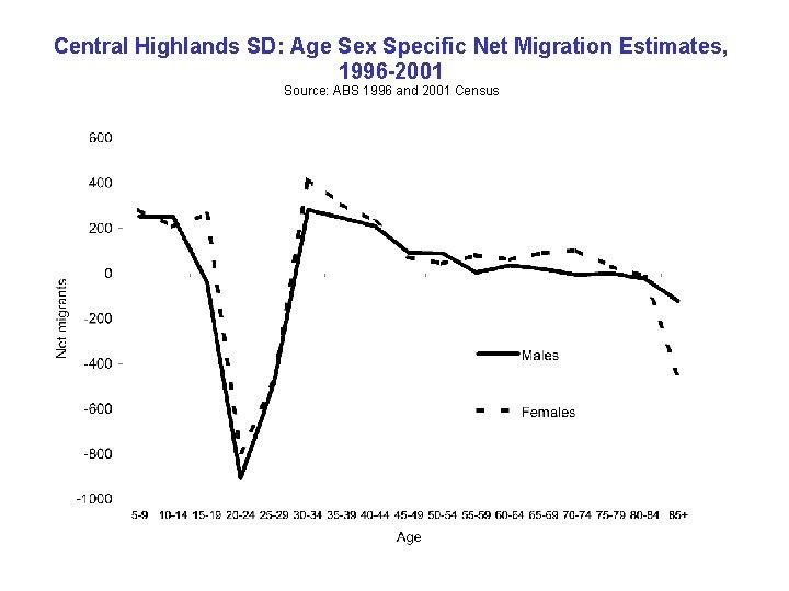 Central Highlands SD: Age Sex Specific Net Migration Estimates, 1996 -2001 Source: ABS 1996