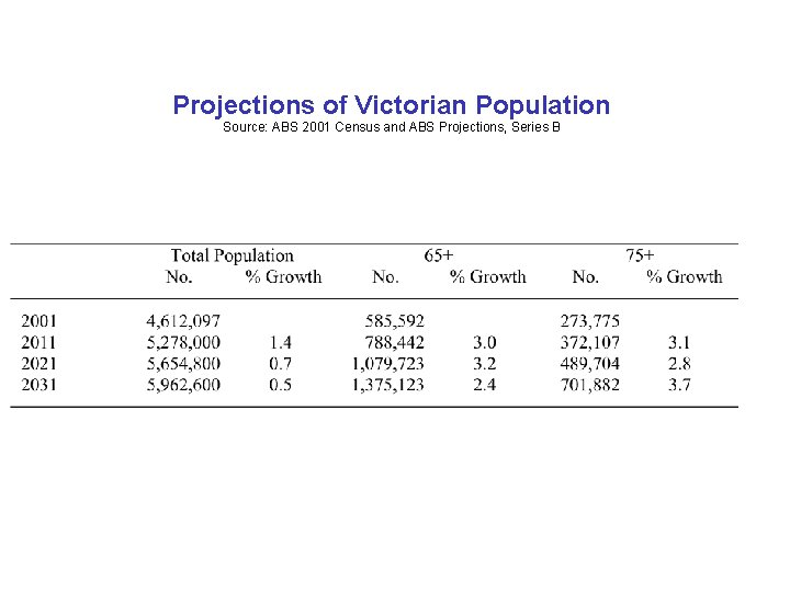 Projections of Victorian Population Source: ABS 2001 Census and ABS Projections, Series B