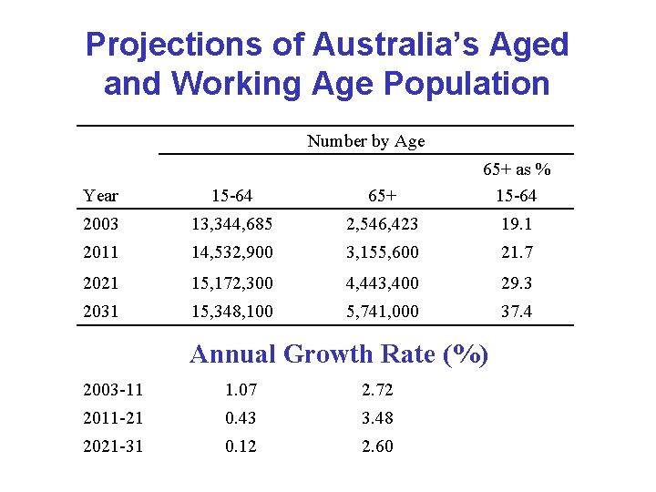 Projections of Australia's Aged and Working Age Population Number by Age Year 15 -64