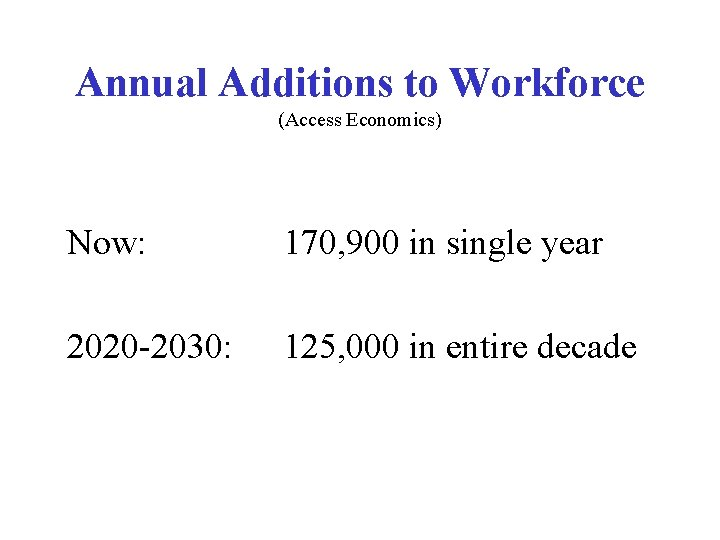 Annual Additions to Workforce (Access Economics) Now: 170, 900 in single year 2020 -2030: