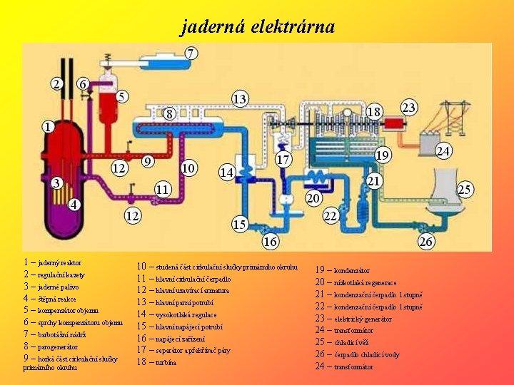 jaderná elektrárna 1 – jaderný reaktor 2 – regulační kazety 3 – jaderné palivo