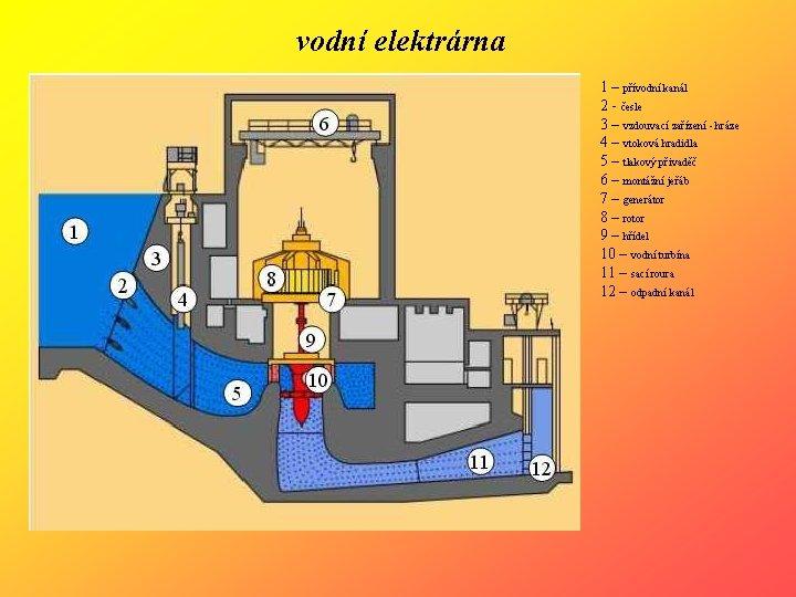 vodní elektrárna 1 – přívodní kanál 2 - česle 3 – vzdouvací zařízení -