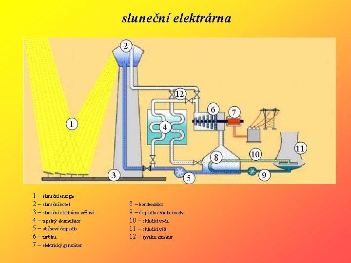 sluneční elektrárna 1 – sluneční energie 2 – sluneční kotel 3 – sluneční elektrárna
