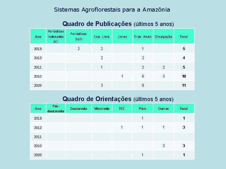 Sistemas Agroflorestais para a Amazônia Quadro de Publicações (últimos 5 anos) Periódicos Indexados SCI