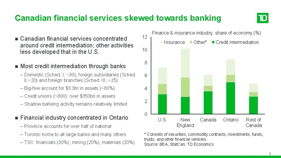 Canadian financial services skewed towards banking n n Canadian financial services concentrated around credit