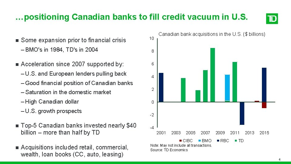 …positioning Canadian banks to fill credit vacuum in U. S. n n Some expansion