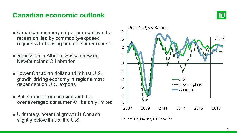 Canadian economic outlook n n n Canadian economy outperformed since the recession, led by