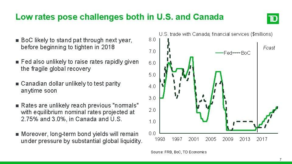 Low rates pose challenges both in U. S. and Canada n n n U.