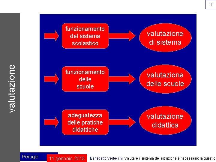 valutazione 19 Perugia funzionamento del sistema scolastico valutazione di sistema funzionamento delle scuole valutazione