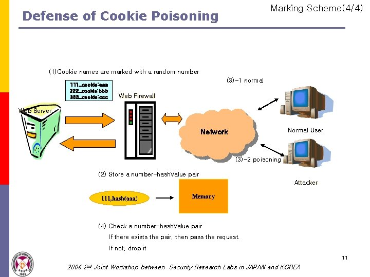 Marking Scheme(4/4) Defense of Cookie Poisoning (1)Cookie names are marked with a random number