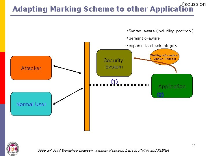 Discussion Adapting Marking Scheme to other Application *Syntax-aware (including protocol) *Semantic-aware *capable to check