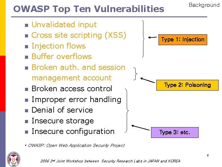OWASP Top Ten Vulnerabilities n n n n n Unvalidated input Cross site scripting