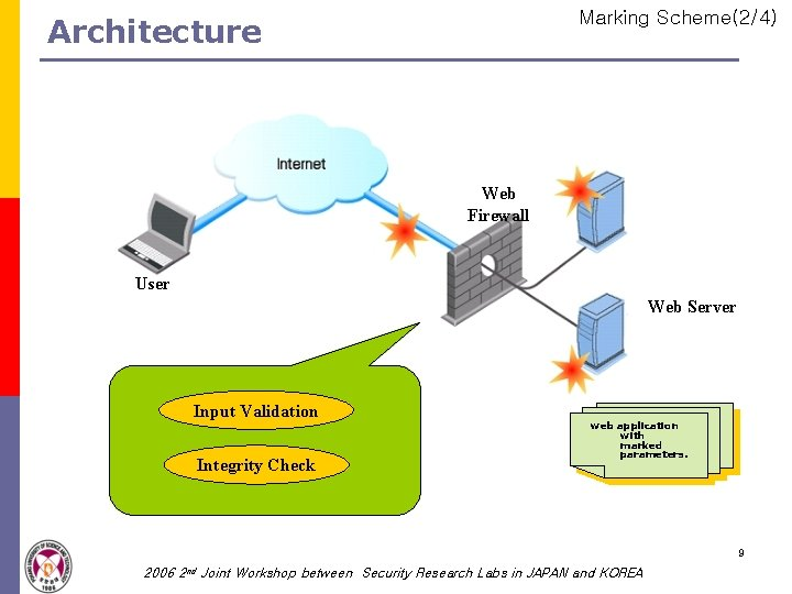 Marking Scheme(2/4) Architecture Web Firewall User Web Server Input Validation Integrity Check web application