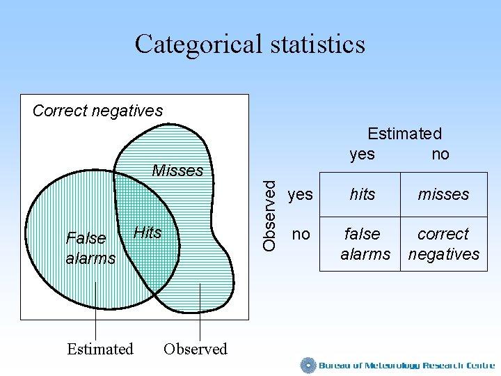 Categorical statistics Correct negatives Estimated yes no False alarms Observed Misses Hits Estimated Observed
