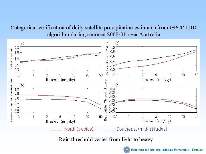 Categorical verification of daily satellite precipitation estimates from GPCP 1 DD algorithm during summer