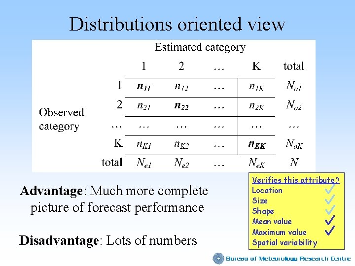 Distributions oriented view Advantage: Much more complete picture of forecast performance Disadvantage: Lots of