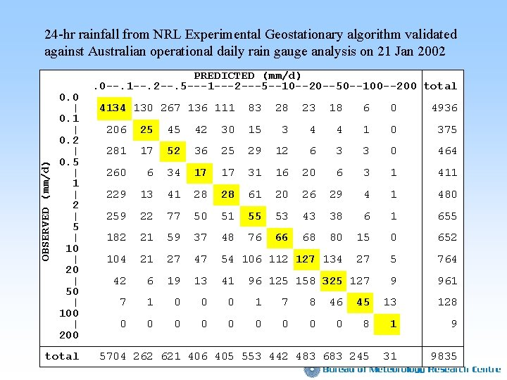 OBSERVED (mm/d) 24 -hr rainfall from NRL Experimental Geostationary algorithm validated against Australian operational