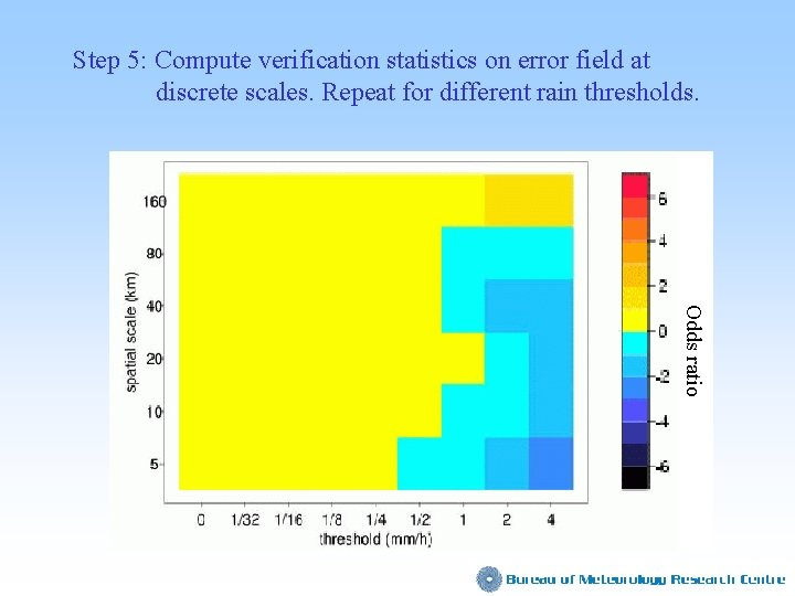 Step 5: Compute verification statistics on error field at discrete scales. Repeat for different