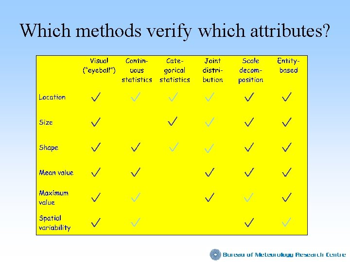 Which methods verify which attributes?