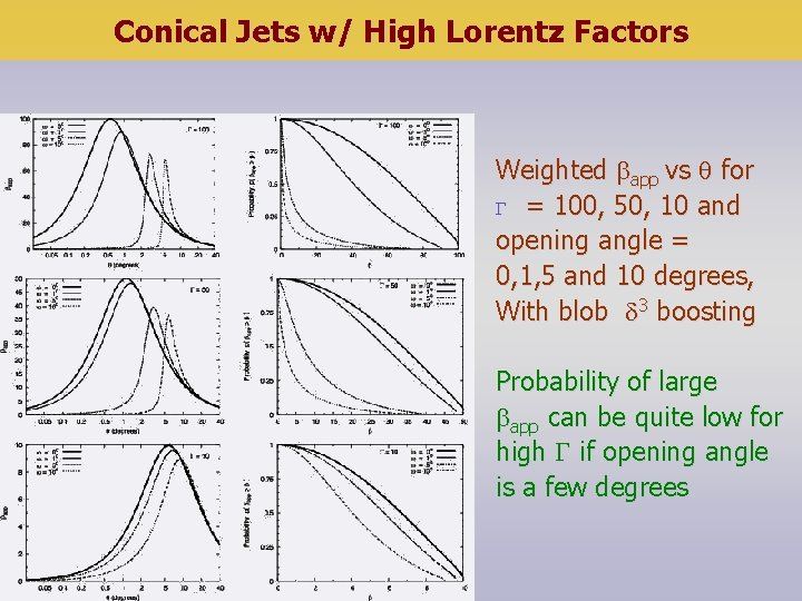Conical Jets w/ High Lorentz Factors Weighted app vs for = 100, 50, 10