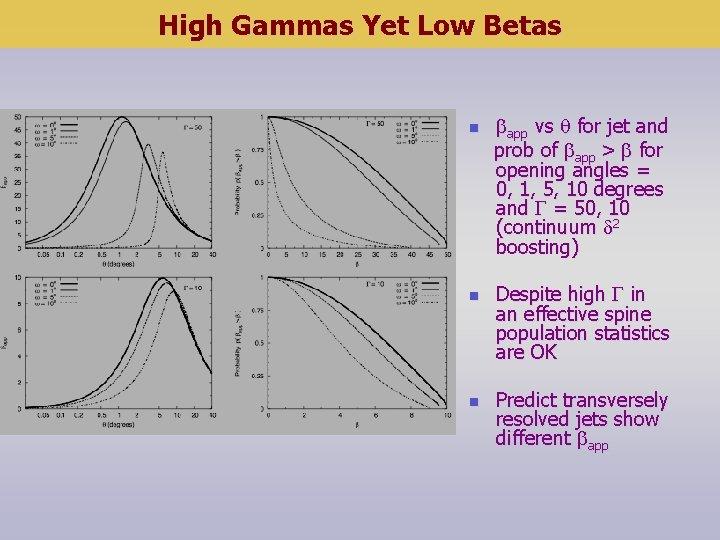 High Gammas Yet Low Betas n n n app vs for jet and prob
