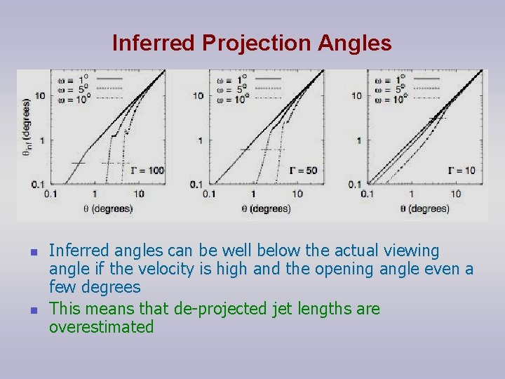 Inferred Projection Angles n n Inferred angles can be well below the actual viewing