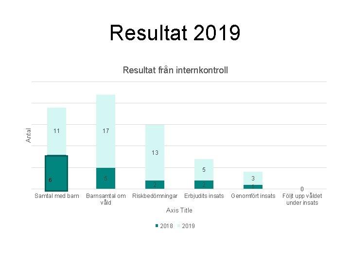 Resultat 2019 Antal Resultat från internkontroll 11 17 13 5 6 5 2 3