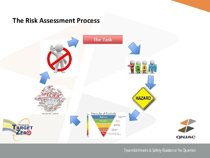 The Risk Assessment Process The Task