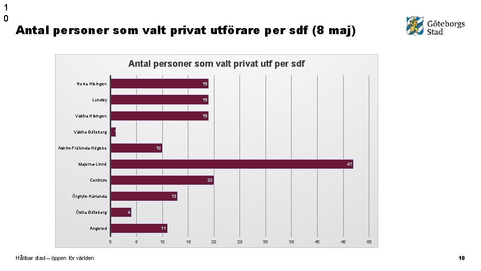 1 0 Antal personer som valt privat utförare per sdf (8 maj) Antal personer