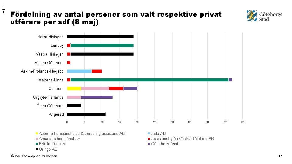 1 7 Fördelning av antal personer som valt respektive privat utförare per sdf (8