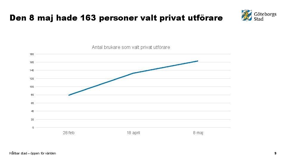 Den 8 maj hade 163 personer valt privat utförare Antal brukare som valt privat