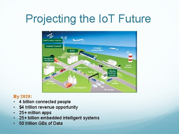 Projecting the Io. T Future By 2020: • 4 billion connected people • $4