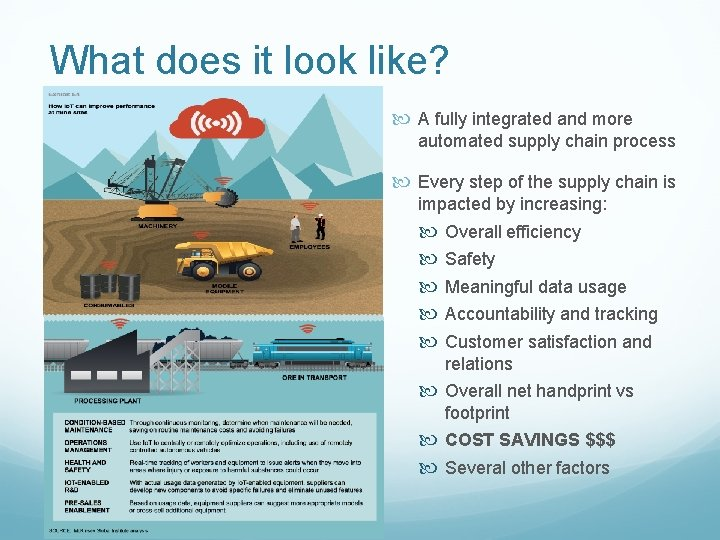 What does it look like? A fully integrated and more automated supply chain process