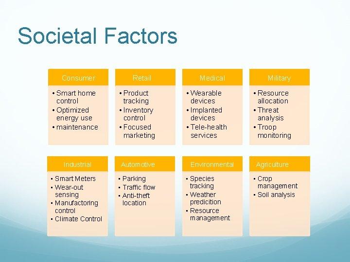 Societal Factors Consumer • Smart home control • Optimized energy use • maintenance Retail