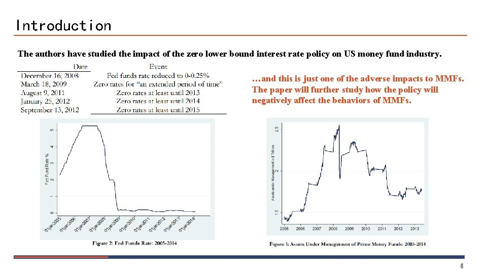 Introduction The authors have studied the impact of the zero lower bound interest rate
