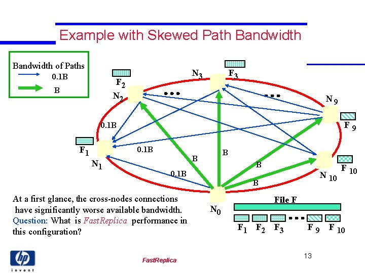 Example with Skewed Path Bandwidth of Paths 0. 1 B N 3 F 2