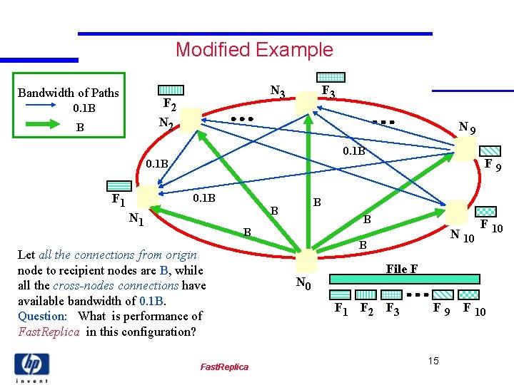 Modified Example Bandwidth of Paths N 3 F 2 N 2 0. 1 B