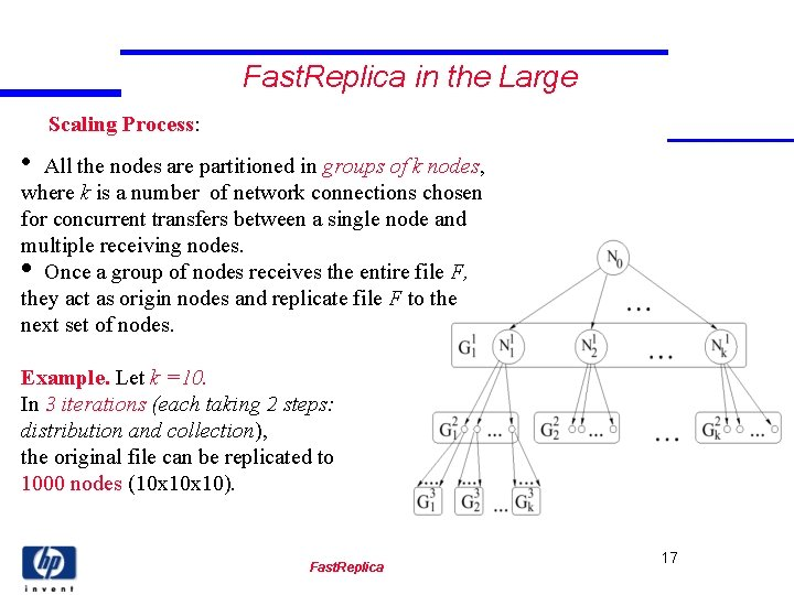 Fast. Replica in the Large Scaling Process: • All the nodes are partitioned in